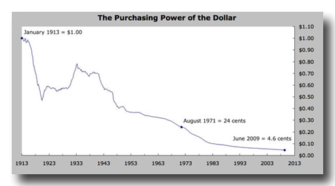 purchasing power of the U.S. dollar