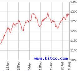 one year gold price