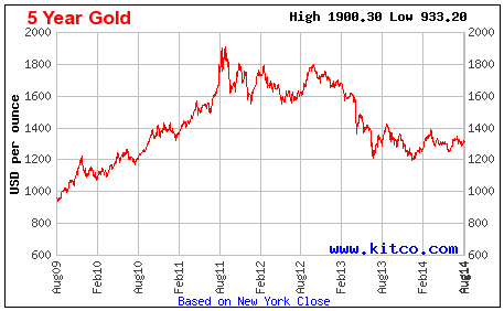 Five Year Gold Prices